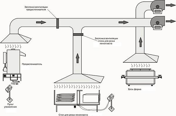 Схема местной вытяжной вентиляции