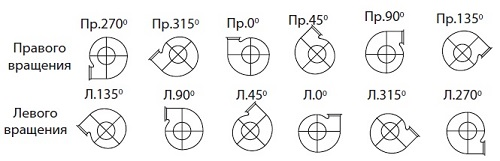 Размеры, зависящие от положения корпуса вентилятора. Исполнение 1.
