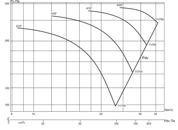 ВО-13-284-4/(15°, 20°, 25°, 30°)-16