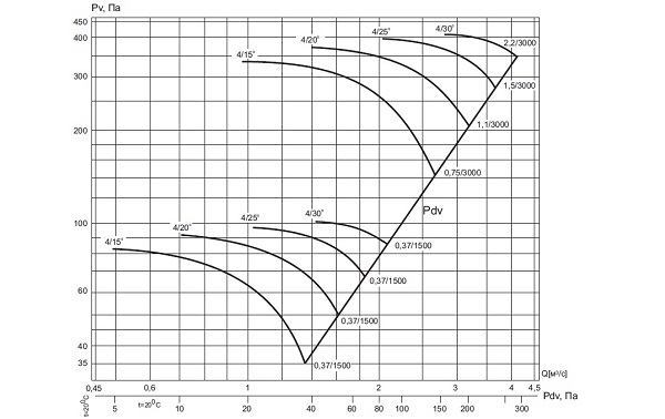 ВО 13-284-4/(15º 20º,25º,30º)-5