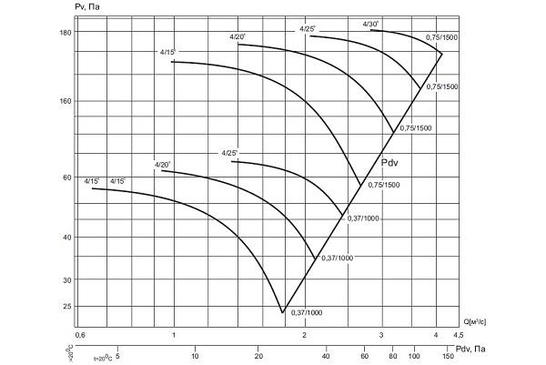 ВО 121-4/(150,200,250,300)-6,3
