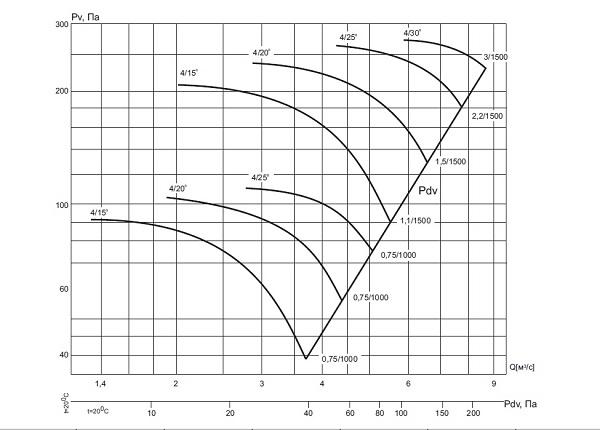 ВО-13-284-4/(15°, 20°, 25°, 30°)-8