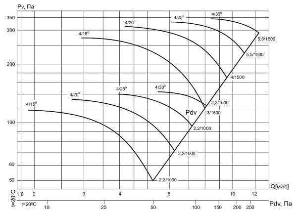 ВО-13-284-4/(15°, 20°, 25°, 30°)-9