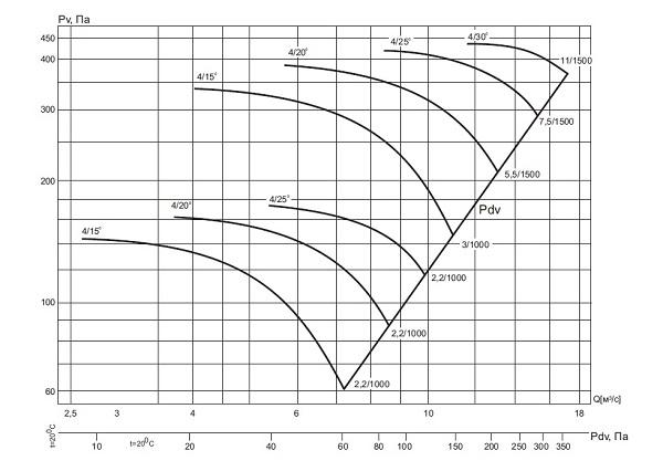 ВО-13-284-4/(15°, 20°, 25°, 30°)-10