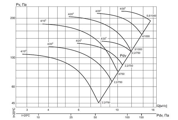 ВО-13-284-4/(15°, 20°, 25°, 30°)-11,2