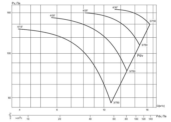ВО-13-284-4/(15°, 20°, 25°, 30°)-12,5