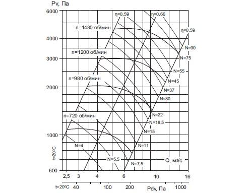 ВРП 122-45-10