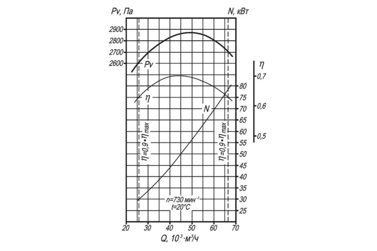 Аэродинамическая характеристика ДН-6,3