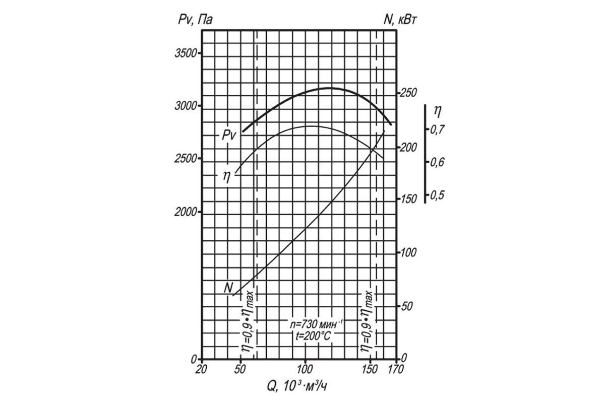 Аэродинамическая характеристика ВДН-11,2