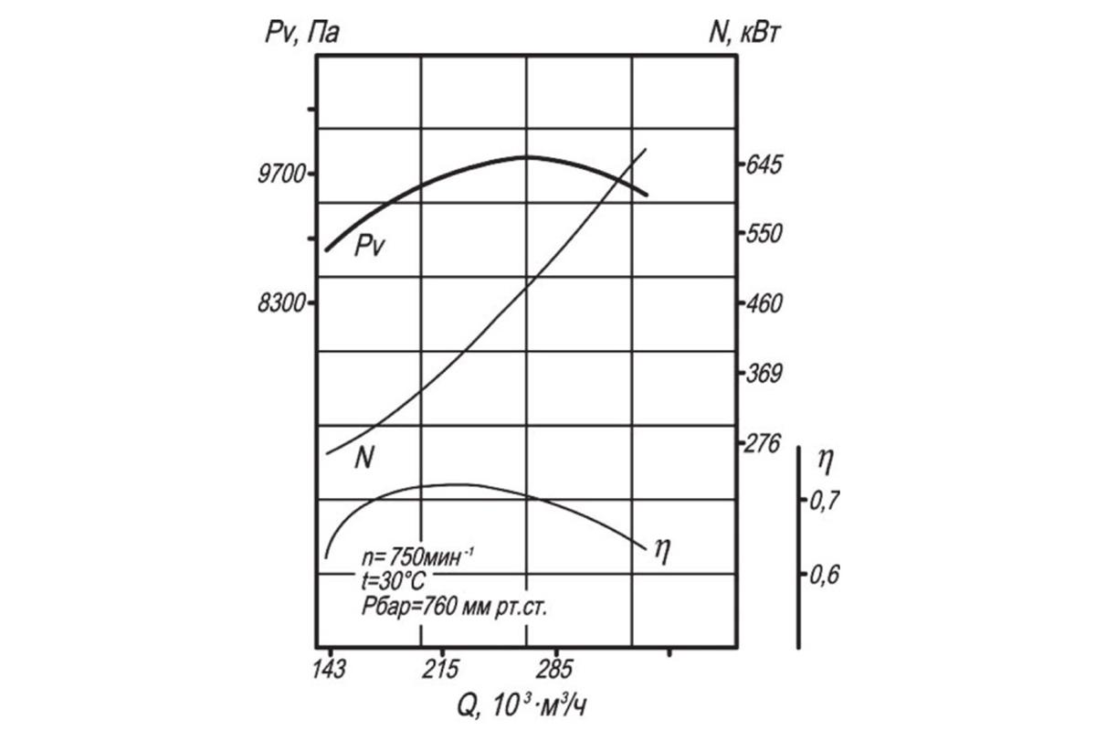 Аэродинамическая характеристика ДН-12,5