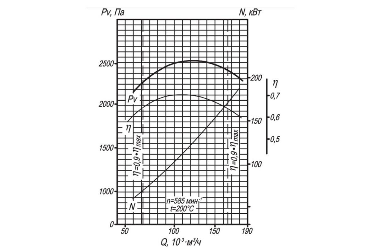 Аэродинамическая характеристика ВДН-12,5