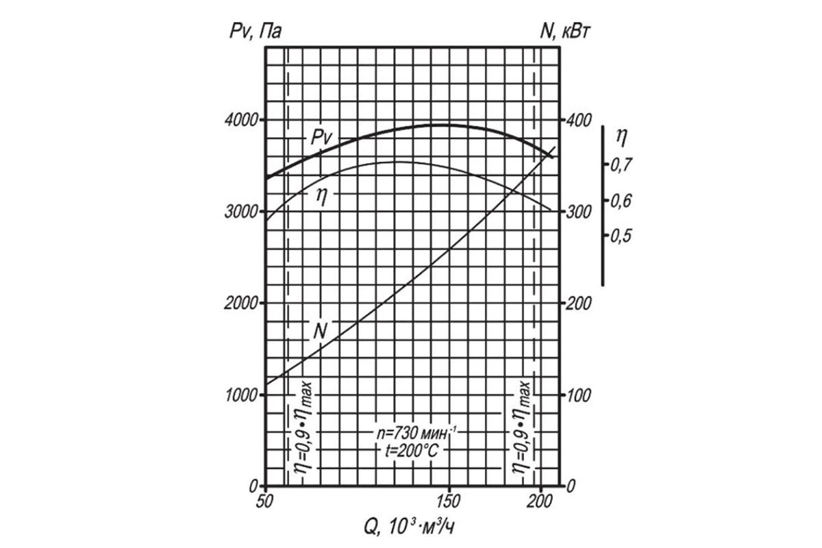 Аэродинамическая характеристика ДН-13