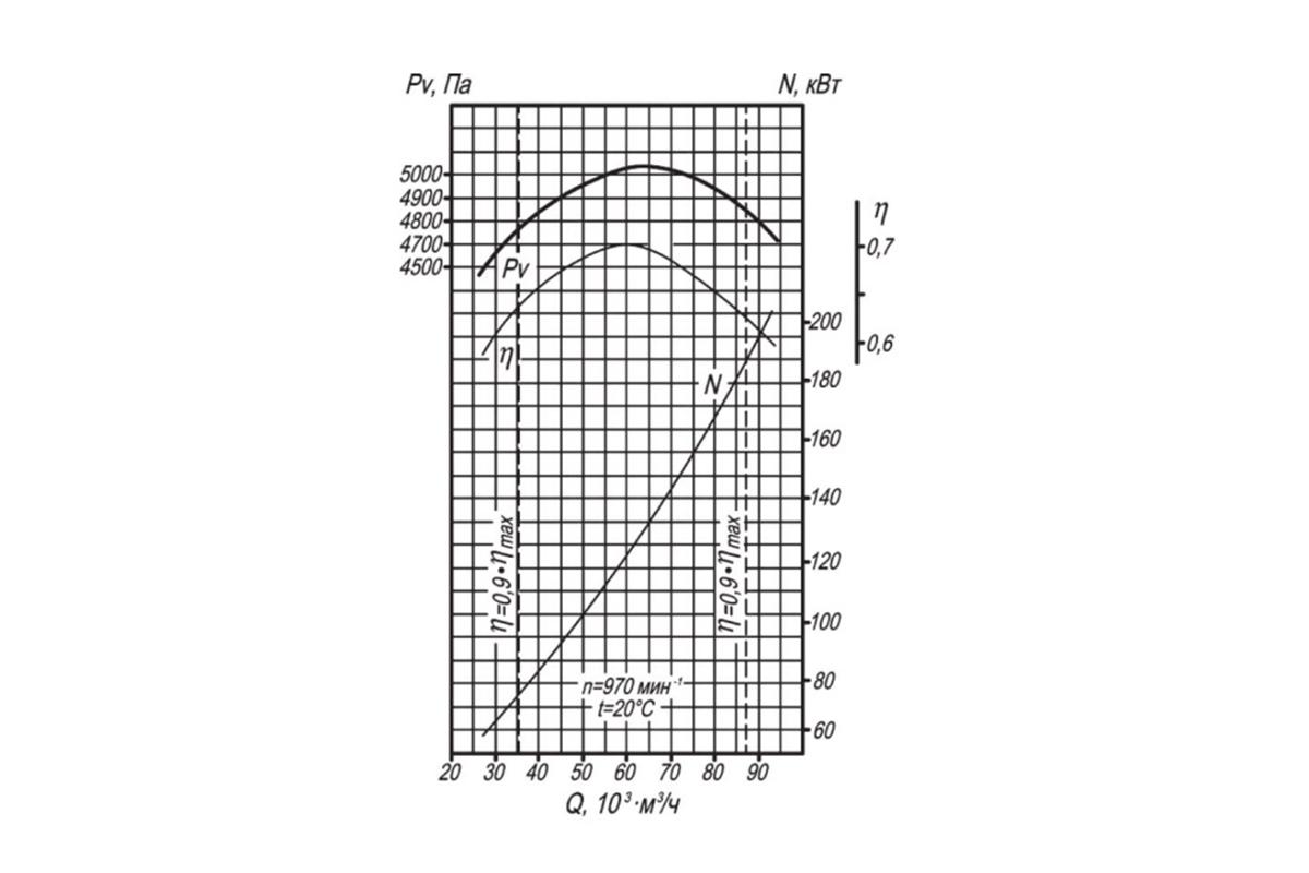 Аэродинамическая характеристика ВДН-6,3