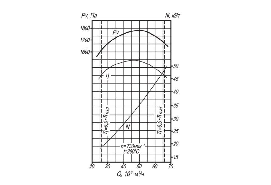 Аэродинамическая характеристика ВДН-8