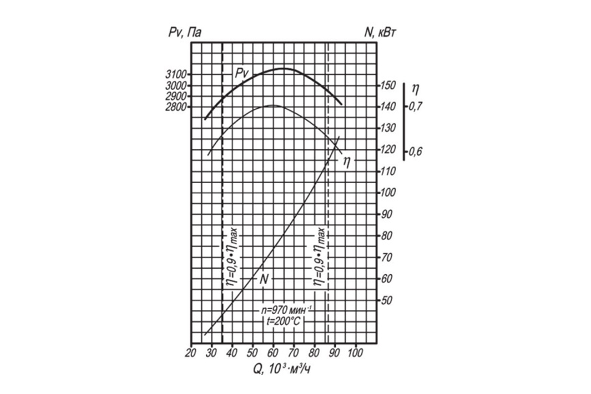 Аэродинамическая характеристика ДН-9