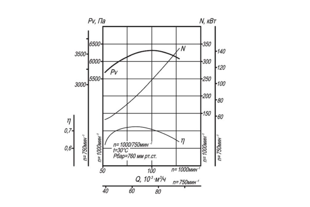 Аэродинамическая характеристика ВДН-9