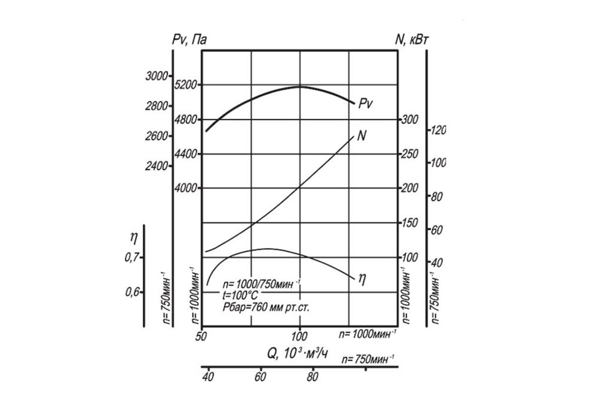 Аэродинамическая характеристика ДН-10