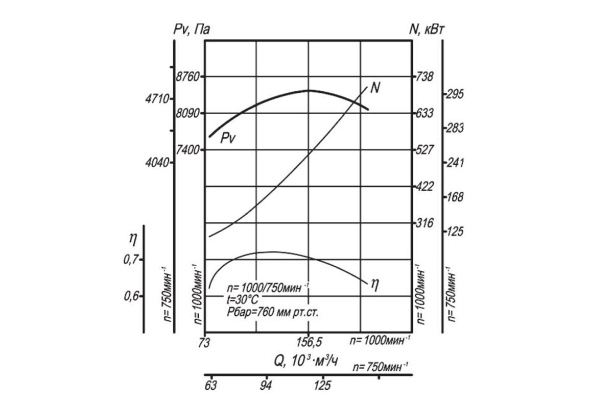Аэродинамическая характеристика ВДН-10