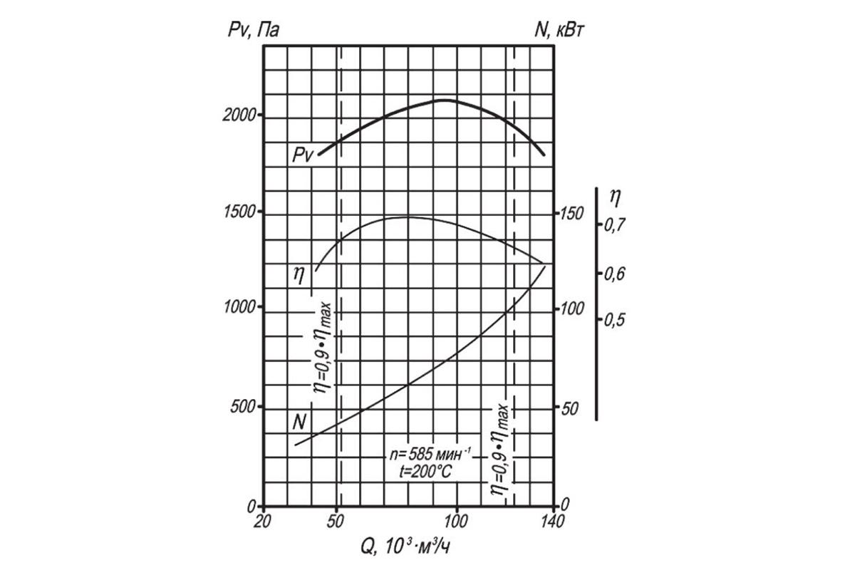 Аэродинамическая характеристика ДН-11,2