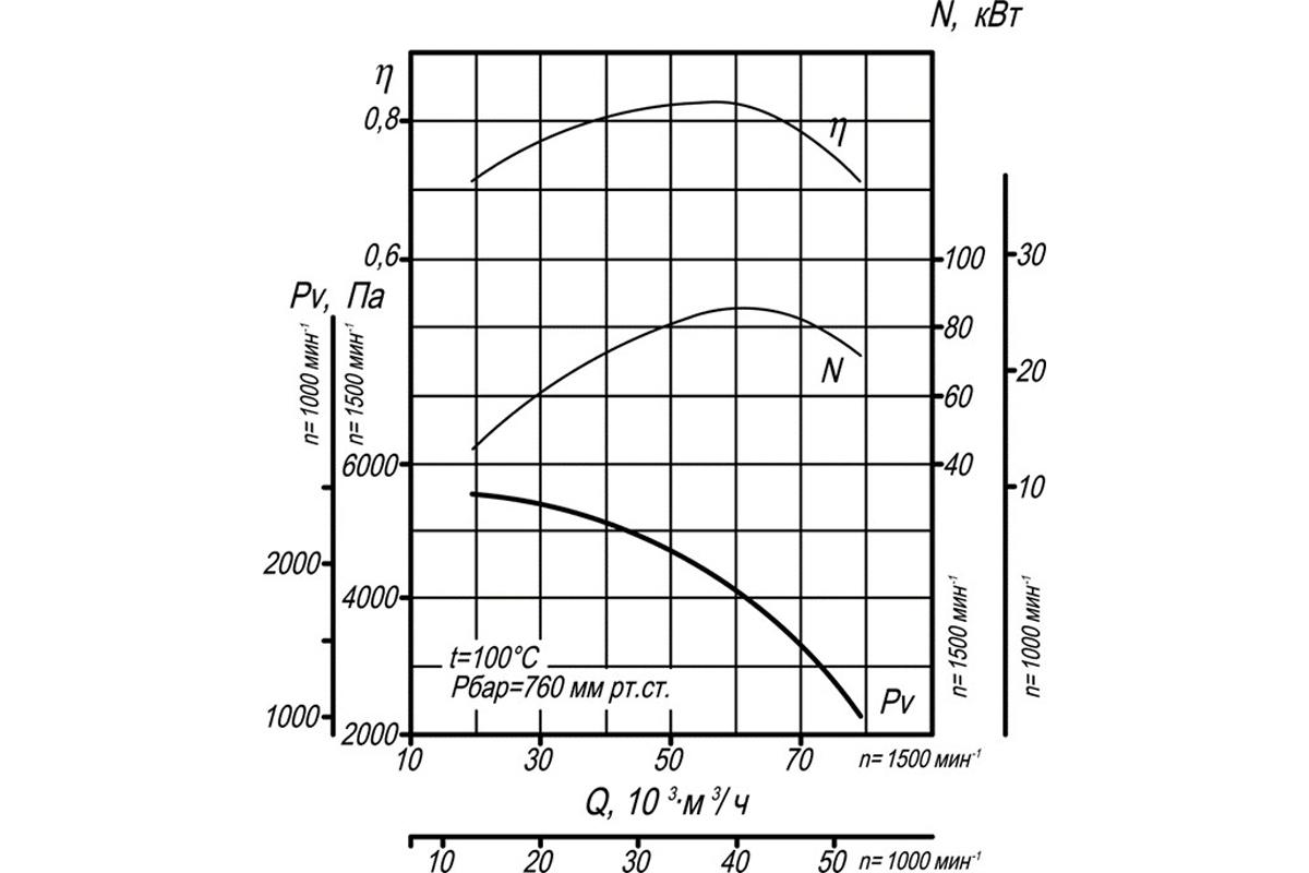 Аэродинамическая характеристика ВДН-13