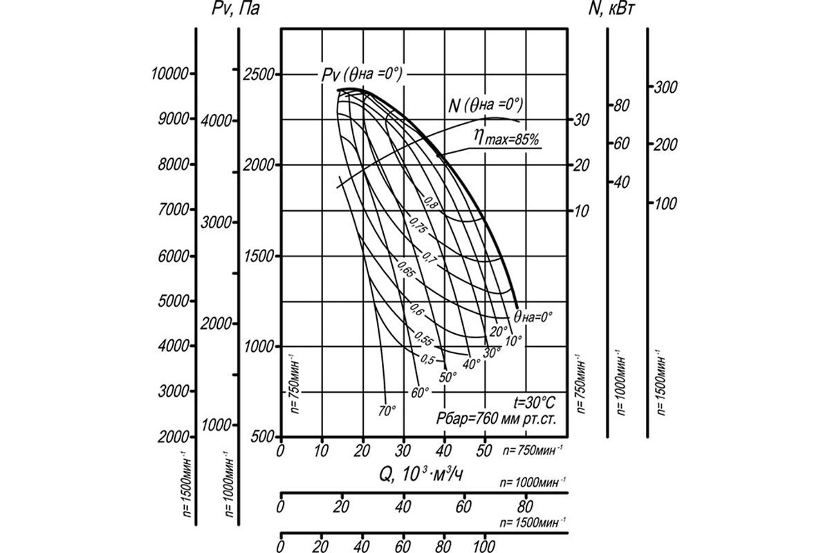 Аэродинамическая характеристика ДН-15
