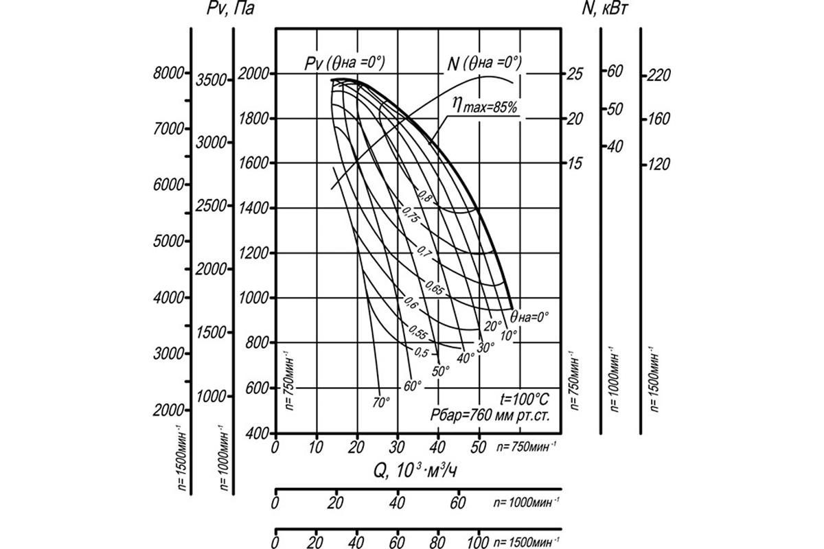 Аэродинамическая характеристика ВДН-15