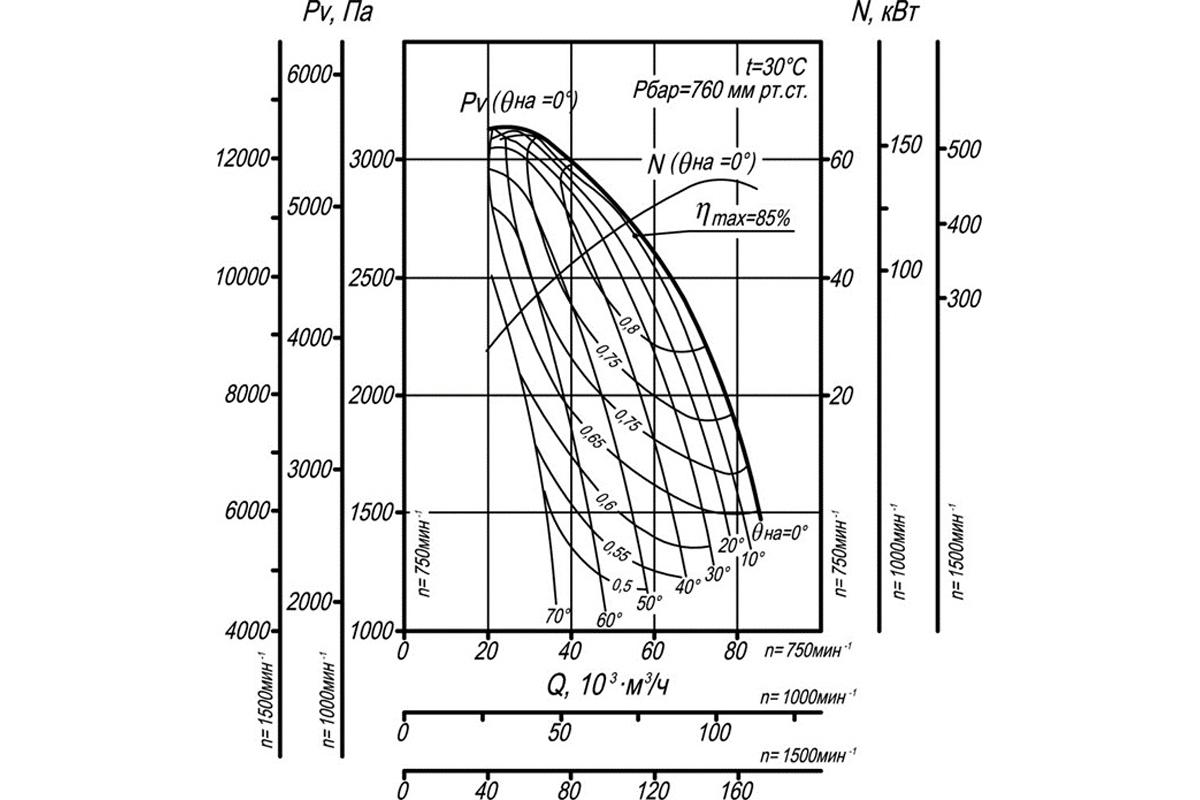 Аэродинамическая характеристика ДН-17