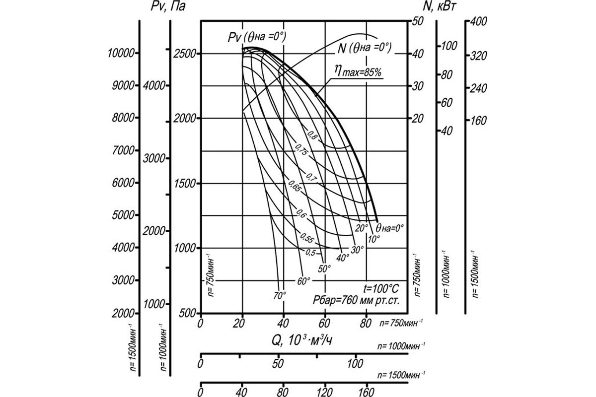 Аэродинамическая характеристика ВДН-17