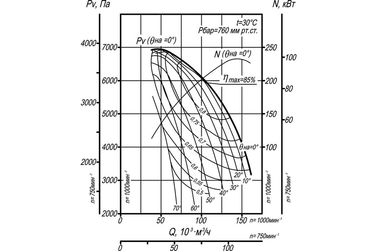 Аэродинамическая характеристика ДН-19