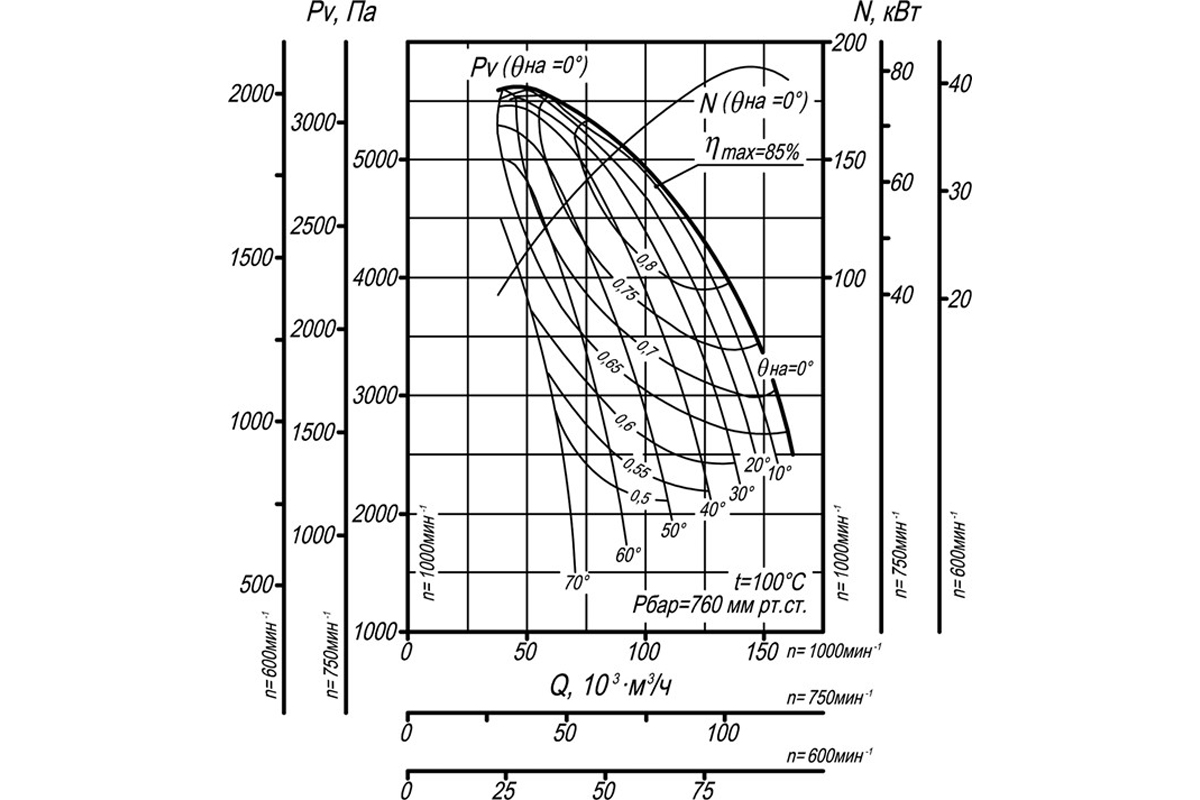 Аэродинамическая характеристика ВДН-19