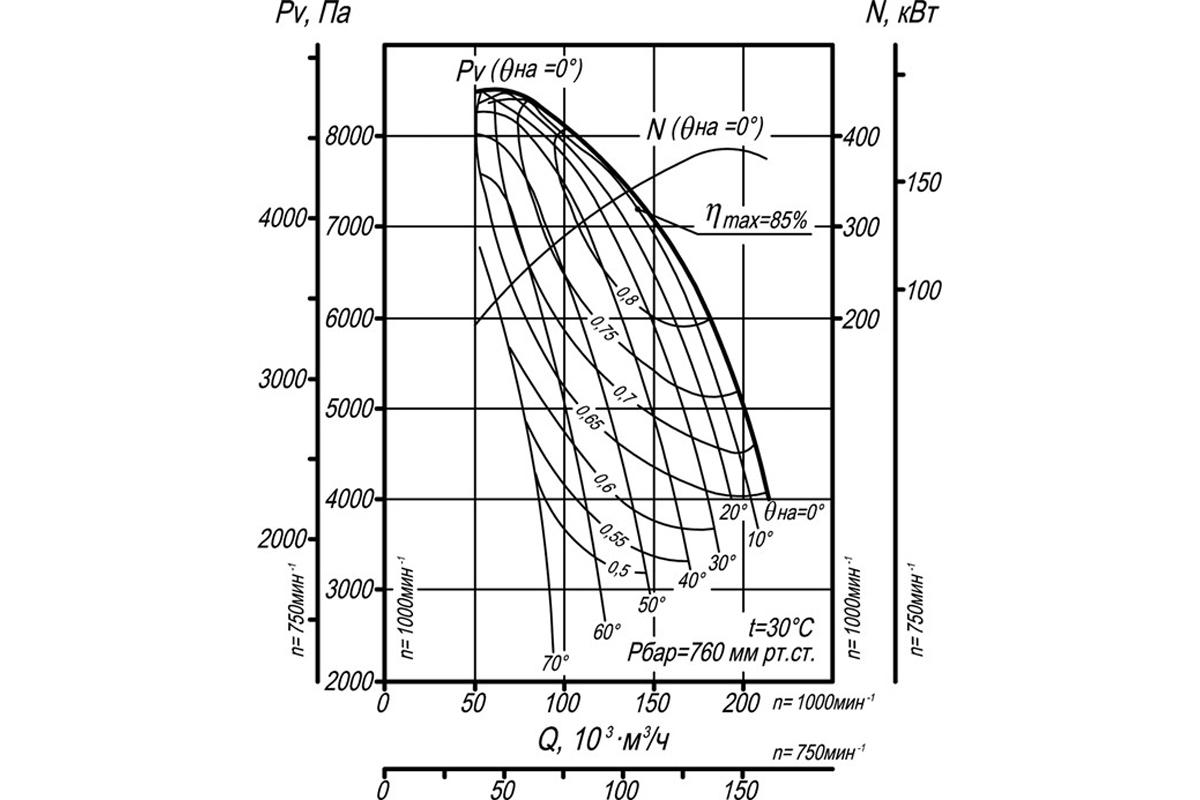 Аэродинамическая характеристика ДН-21