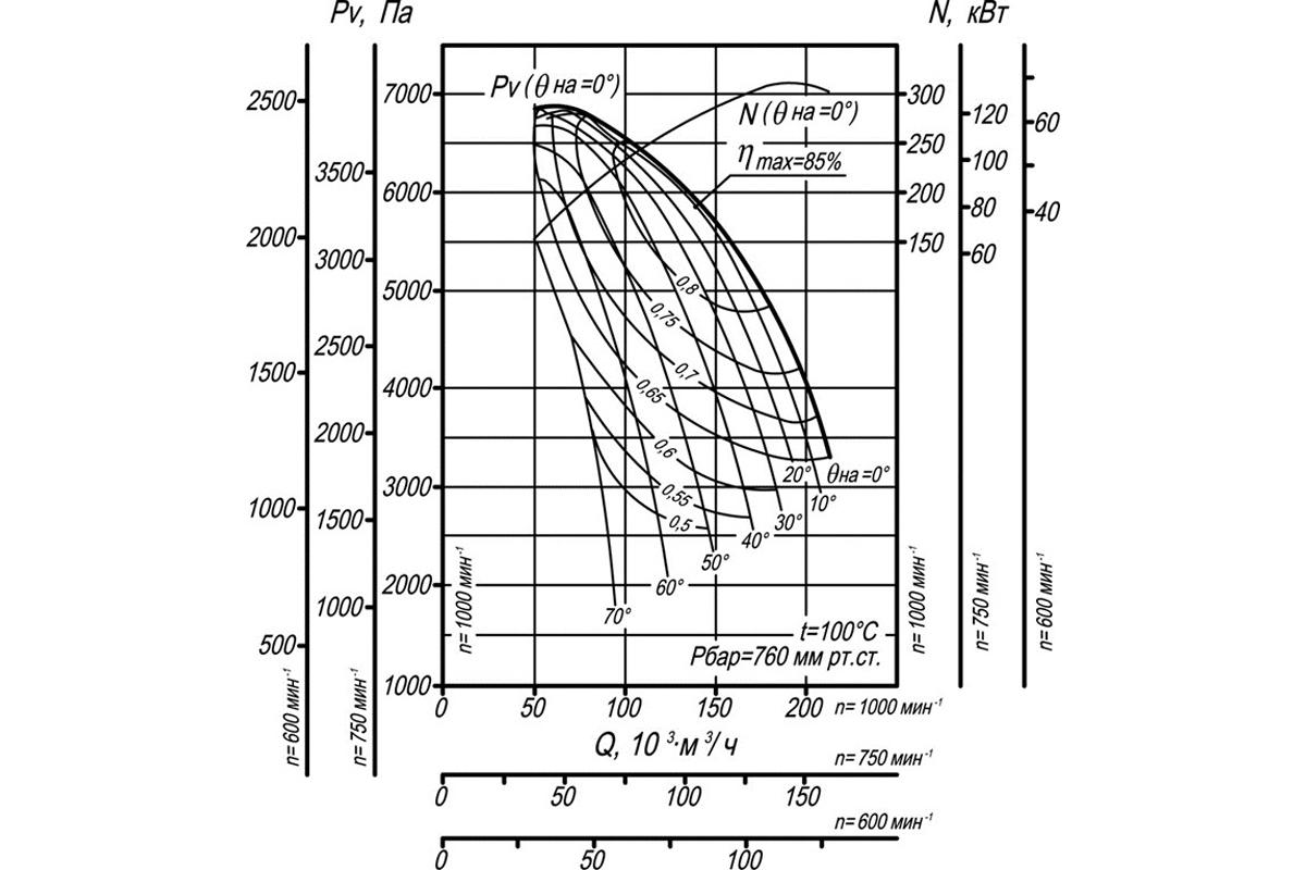 Аэродинамическая характеристика ВДН-21