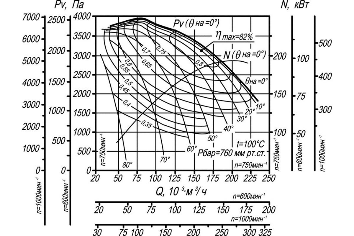 Аэродинамическая характеристика ДН-22